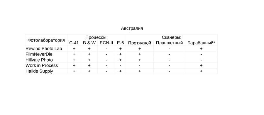 fotolaboratorii-kotorym-mozhno-doverit-proyavku-i-ocifrovku-fotoplenki-australia