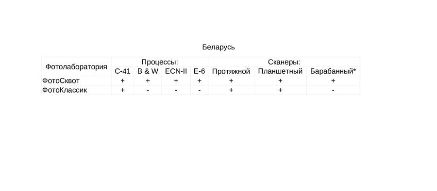 fotolaboratorii-kotorym-mozhno-doverit-proyavku-i-ocifrovku-fotoplenki-belarus