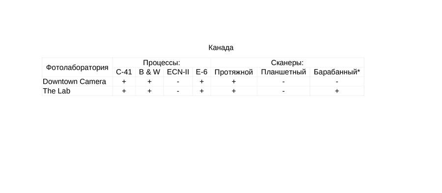 fotolaboratorii-kotorym-mozhno-doverit-proyavku-i-ocifrovku-fotoplenki-canada