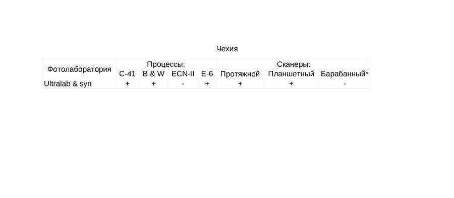 fotolaboratorii-kotorym-mozhno-doverit-proyavku-i-ocifrovku-fotoplenki-czech