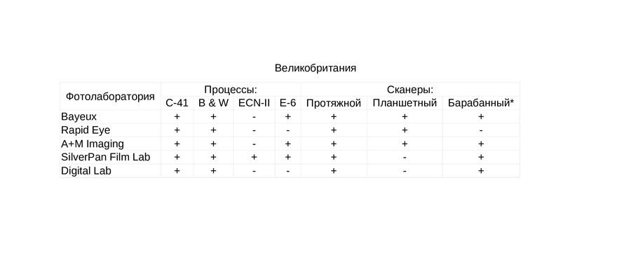 fotolaboratorii-kotorym-mozhno-doverit-proyavku-i-ocifrovku-fotoplenki-great-britain