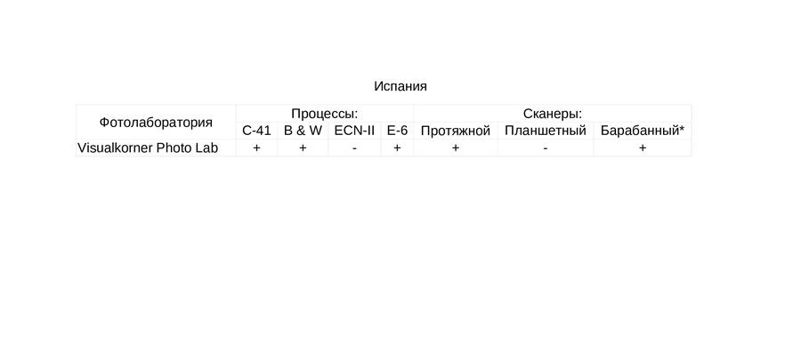 fotolaboratorii-kotorym-mozhno-doverit-proyavku-i-ocifrovku-fotoplenki-spain
