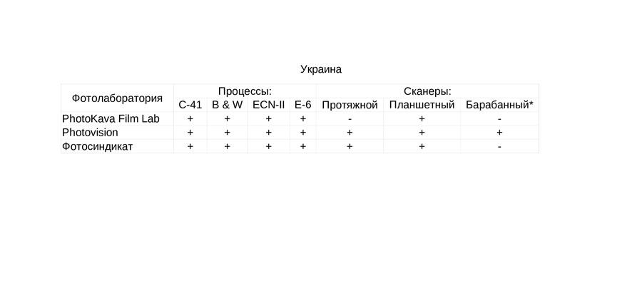 fotolaboratorii-kotorym-mozhno-doverit-proyavku-i-ocifrovku-fotoplenki-ukraine