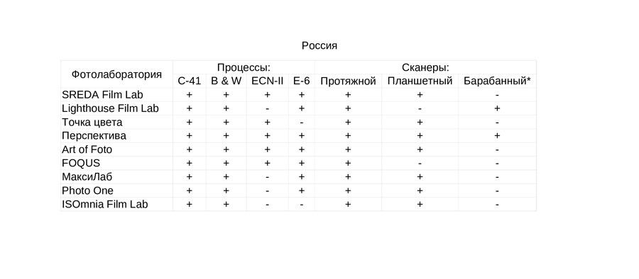 fotolaboratorii-kotorym-mozhno-doverit-proyavku-i-ocifrovku-fotoplenki-russia-1