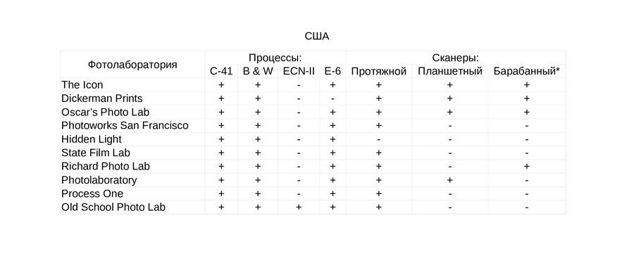 fotolaboratorii-kotorym-mozhno-doverit-proyavku-i-ocifrovku-fotoplenki-usa-1